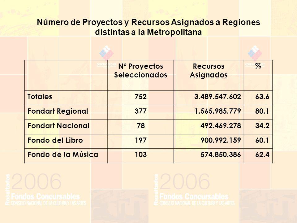 Nº Proyectos Seleccionados Recursos Asignados % Totales7523.489.547.60263.6 Fondart Regional3771.565.985.77980.1 Fondart Nacional78492.469.27834.2 Fondo del Libro197900.992.15960.1 Fondo de la Música103574.850.38662.4 Número de Proyectos y Recursos Asignados a Regiones distintas a la Metropolitana