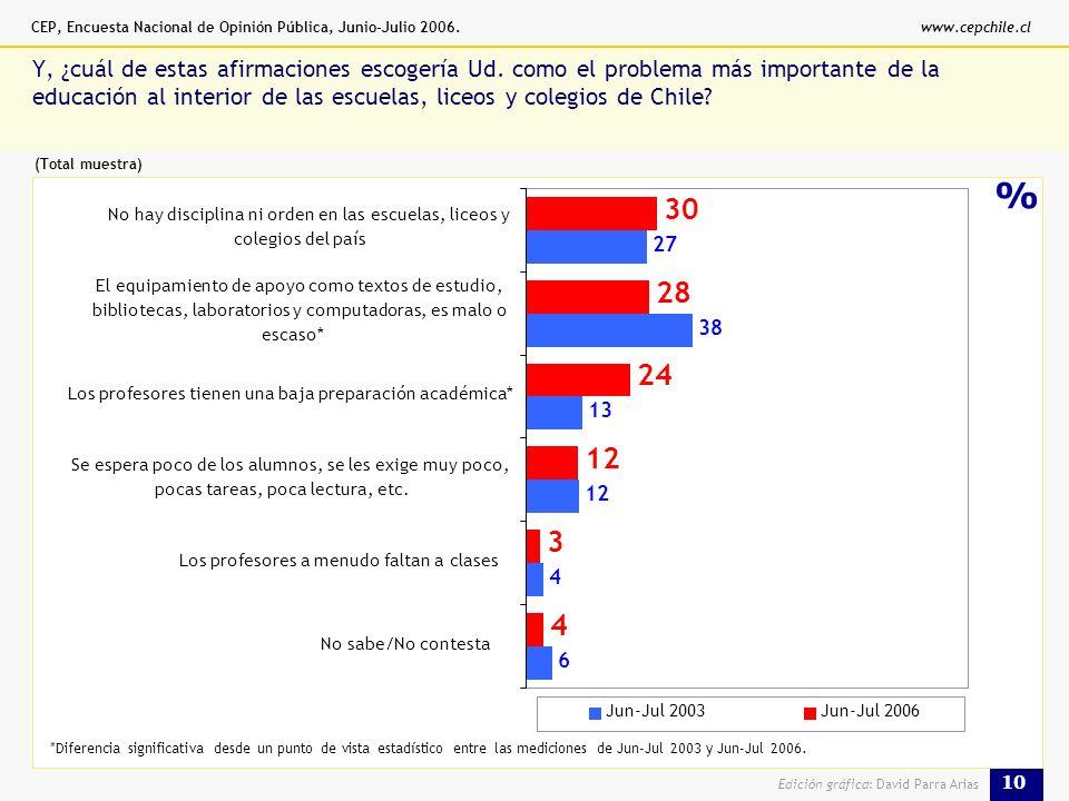 CEP, Encuesta Nacional de Opinión Pública, Junio-Julio 2006.www.cepchile.cl 10 Edición gráfica: David Parra Arias % Y, ¿cuál de estas afirmaciones escogería Ud.