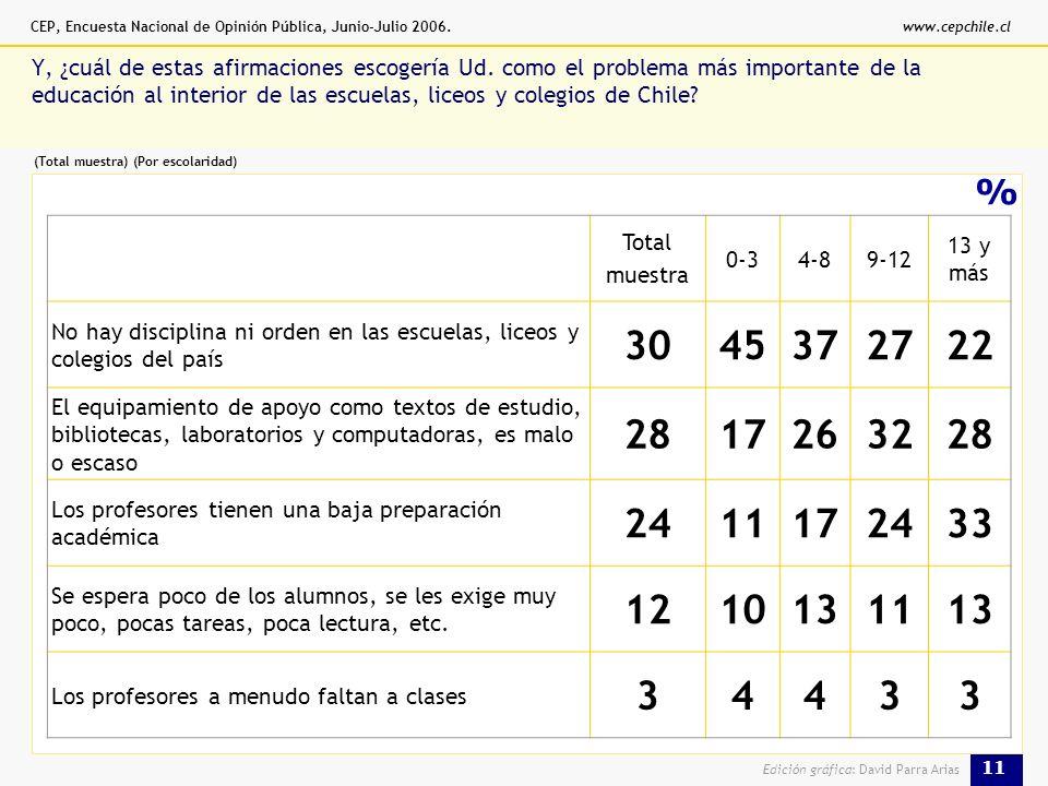 CEP, Encuesta Nacional de Opinión Pública, Junio-Julio 2006.www.cepchile.cl 11 Edición gráfica: David Parra Arias % Y, ¿cuál de estas afirmaciones escogería Ud.