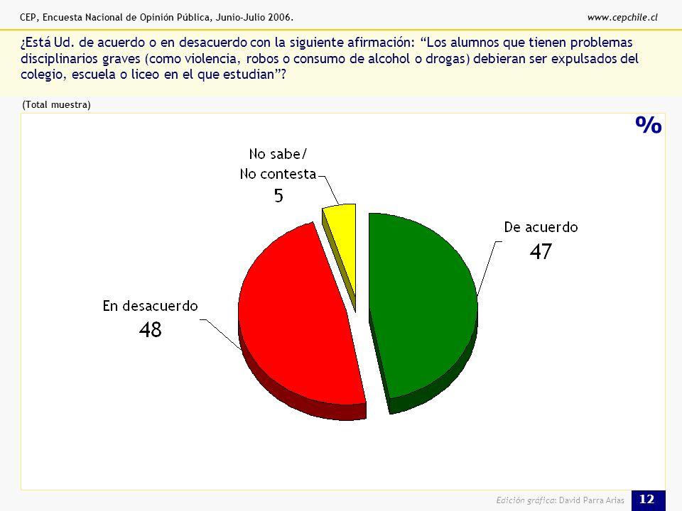 CEP, Encuesta Nacional de Opinión Pública, Junio-Julio 2006.www.cepchile.cl 12 Edición gráfica: David Parra Arias % ¿Está Ud.