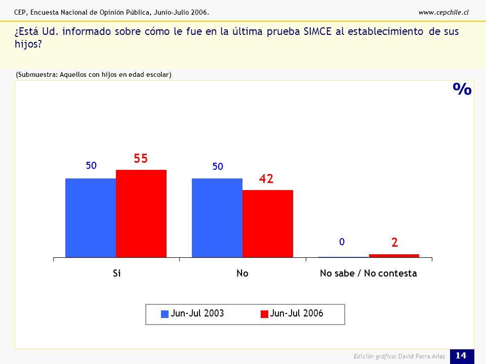 CEP, Encuesta Nacional de Opinión Pública, Junio-Julio 2006.www.cepchile.cl 14 Edición gráfica: David Parra Arias % ¿Está Ud.