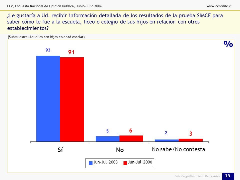 CEP, Encuesta Nacional de Opinión Pública, Junio-Julio 2006.www.cepchile.cl 15 Edición gráfica: David Parra Arias % ¿Le gustaría a Ud.