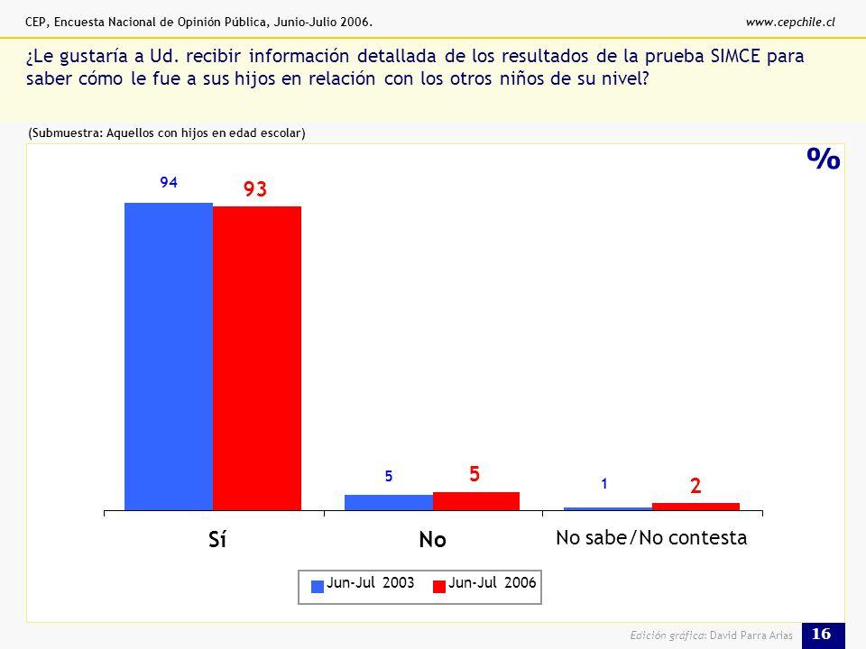 CEP, Encuesta Nacional de Opinión Pública, Junio-Julio 2006.www.cepchile.cl 16 Edición gráfica: David Parra Arias % ¿Le gustaría a Ud.