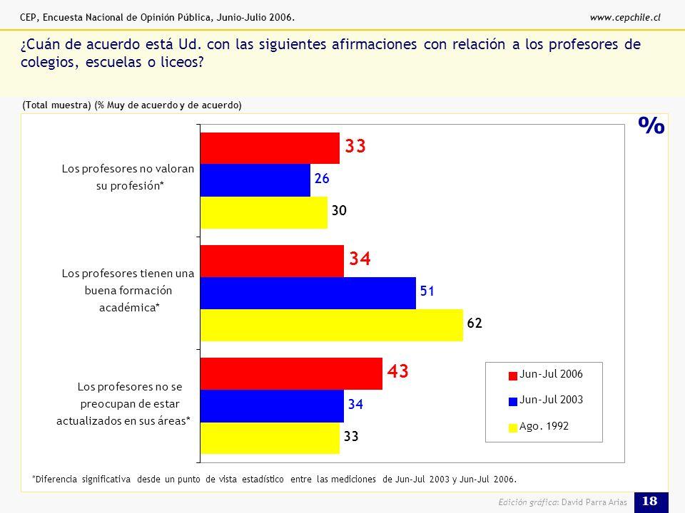 CEP, Encuesta Nacional de Opinión Pública, Junio-Julio 2006.www.cepchile.cl 18 Edición gráfica: David Parra Arias % ¿Cuán de acuerdo está Ud.