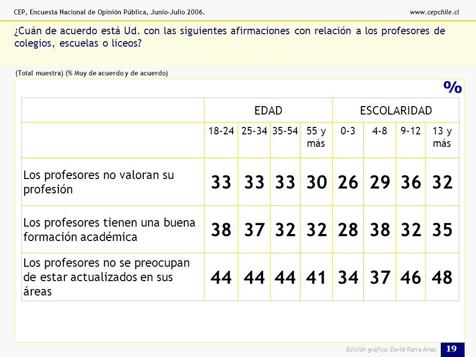 CEP, Encuesta Nacional de Opinión Pública, Junio-Julio 2006.www.cepchile.cl 19 Edición gráfica: David Parra Arias % ¿Cuán de acuerdo está Ud.