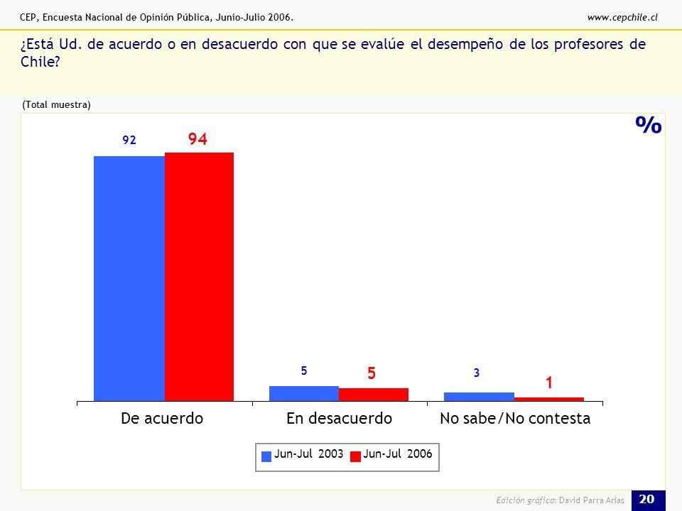 CEP, Encuesta Nacional de Opinión Pública, Junio-Julio 2006.www.cepchile.cl 20 Edición gráfica: David Parra Arias % ¿Está Ud.