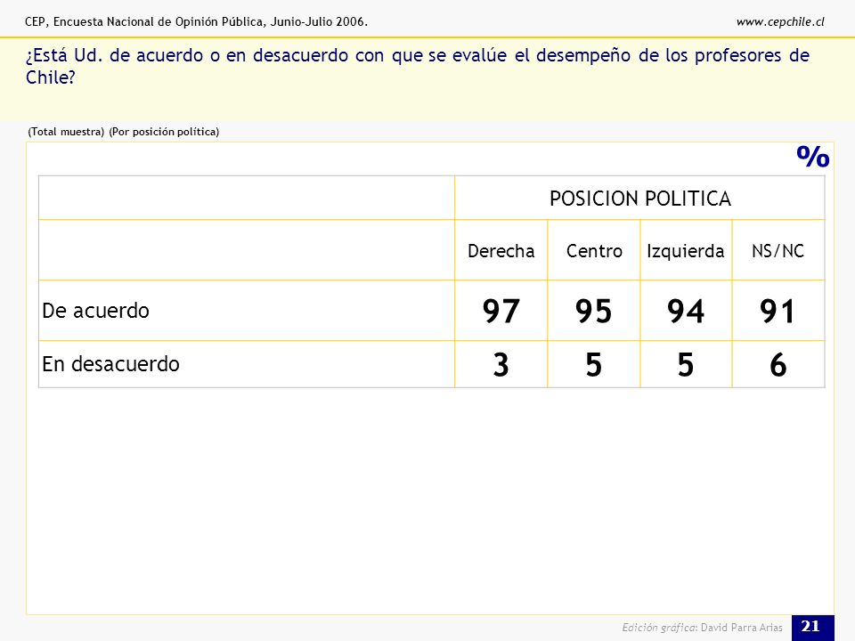 CEP, Encuesta Nacional de Opinión Pública, Junio-Julio 2006.www.cepchile.cl 21 Edición gráfica: David Parra Arias % ¿Está Ud.