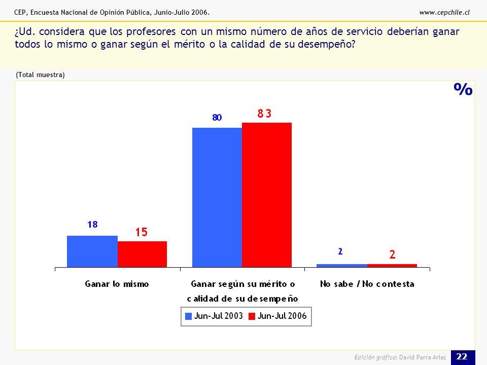 CEP, Encuesta Nacional de Opinión Pública, Junio-Julio 2006.www.cepchile.cl 22 Edición gráfica: David Parra Arias % ¿Ud.