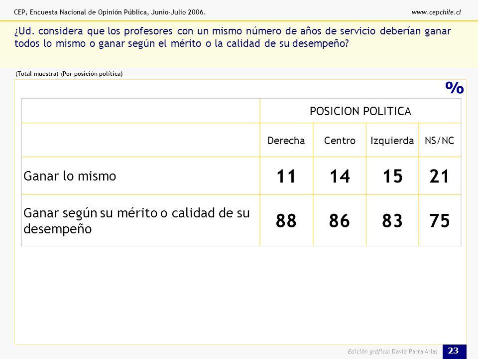 CEP, Encuesta Nacional de Opinión Pública, Junio-Julio 2006.www.cepchile.cl 23 Edición gráfica: David Parra Arias % ¿Ud.