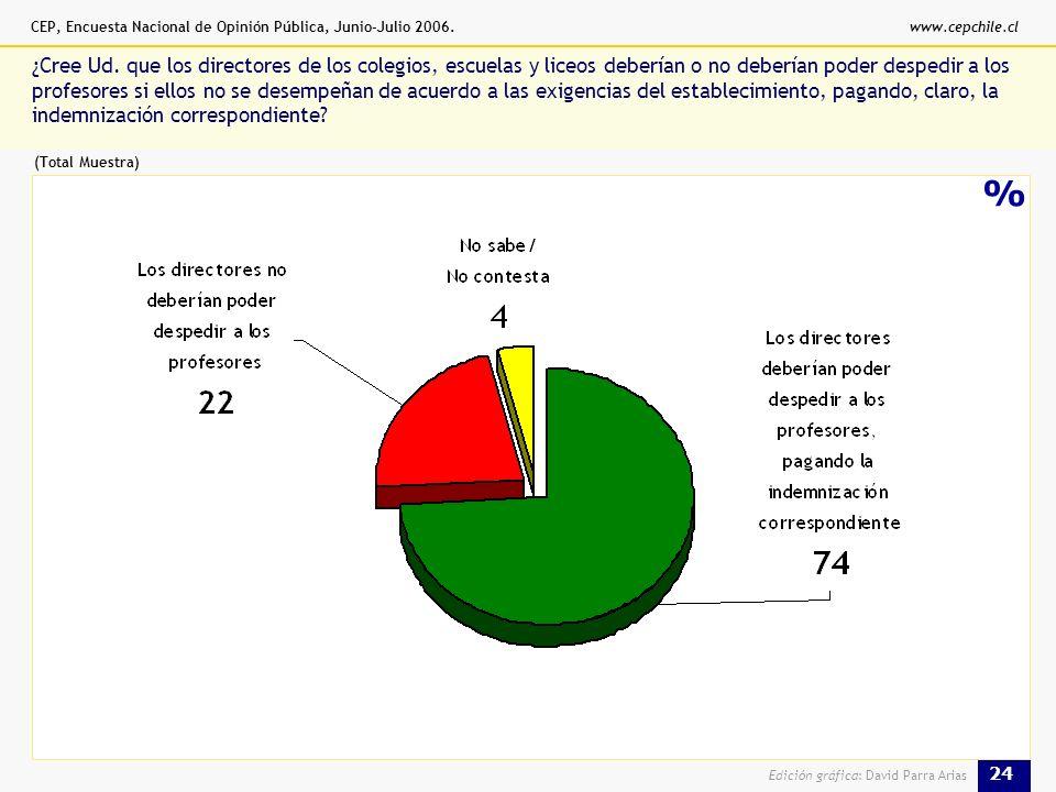 CEP, Encuesta Nacional de Opinión Pública, Junio-Julio 2006.www.cepchile.cl 24 Edición gráfica: David Parra Arias % ¿Cree Ud.