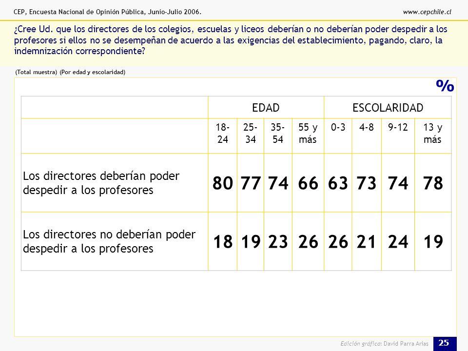 CEP, Encuesta Nacional de Opinión Pública, Junio-Julio 2006.www.cepchile.cl 25 Edición gráfica: David Parra Arias % ¿Cree Ud.