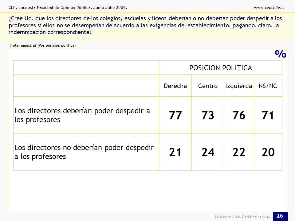 CEP, Encuesta Nacional de Opinión Pública, Junio-Julio 2006.www.cepchile.cl 26 Edición gráfica: David Parra Arias % ¿Cree Ud.