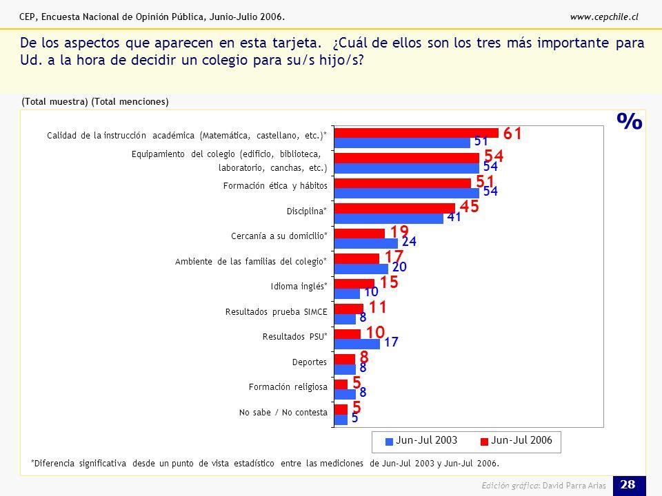 CEP, Encuesta Nacional de Opinión Pública, Junio-Julio 2006.www.cepchile.cl 28 Edición gráfica: David Parra Arias % De los aspectos que aparecen en esta tarjeta.