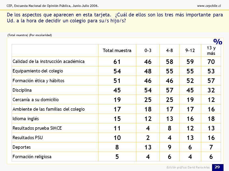 CEP, Encuesta Nacional de Opinión Pública, Junio-Julio 2006.www.cepchile.cl 29 Edición gráfica: David Parra Arias % De los aspectos que aparecen en esta tarjeta.