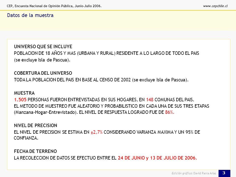 CEP, Encuesta Nacional de Opinión Pública, Junio-Julio 2006.www.cepchile.cl 3 Edición gráfica: David Parra Arias % Datos de la muestra UNIVERSO QUE SE INCLUYE POBLACION DE 18 AÑOS Y MAS (URBANA Y RURAL) RESIDENTE A LO LARGO DE TODO EL PAIS (se excluye Isla de Pascua).