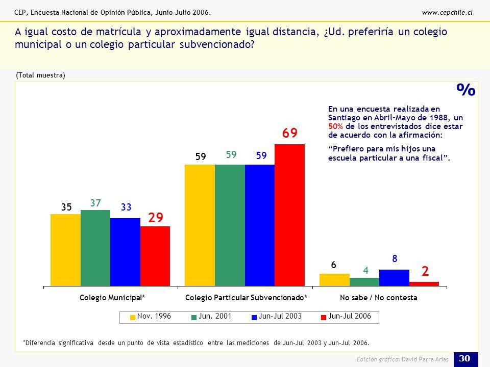 CEP, Encuesta Nacional de Opinión Pública, Junio-Julio 2006.www.cepchile.cl 30 Edición gráfica: David Parra Arias % A igual costo de matrícula y aproximadamente igual distancia, ¿Ud.