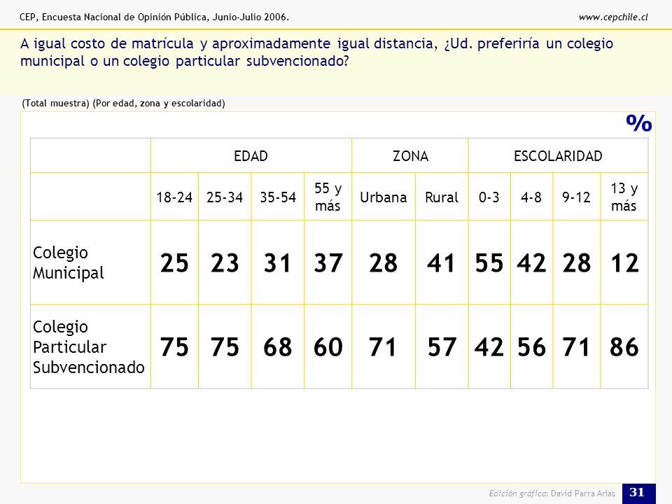 CEP, Encuesta Nacional de Opinión Pública, Junio-Julio 2006.www.cepchile.cl 31 Edición gráfica: David Parra Arias % A igual costo de matrícula y aproximadamente igual distancia, ¿Ud.