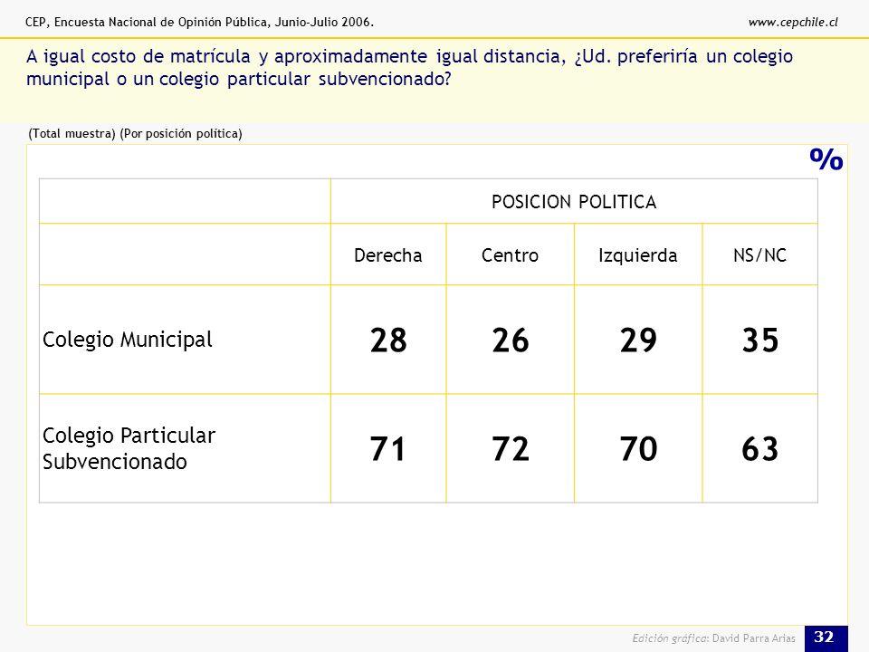 CEP, Encuesta Nacional de Opinión Pública, Junio-Julio 2006.www.cepchile.cl 32 Edición gráfica: David Parra Arias % A igual costo de matrícula y aproximadamente igual distancia, ¿Ud.