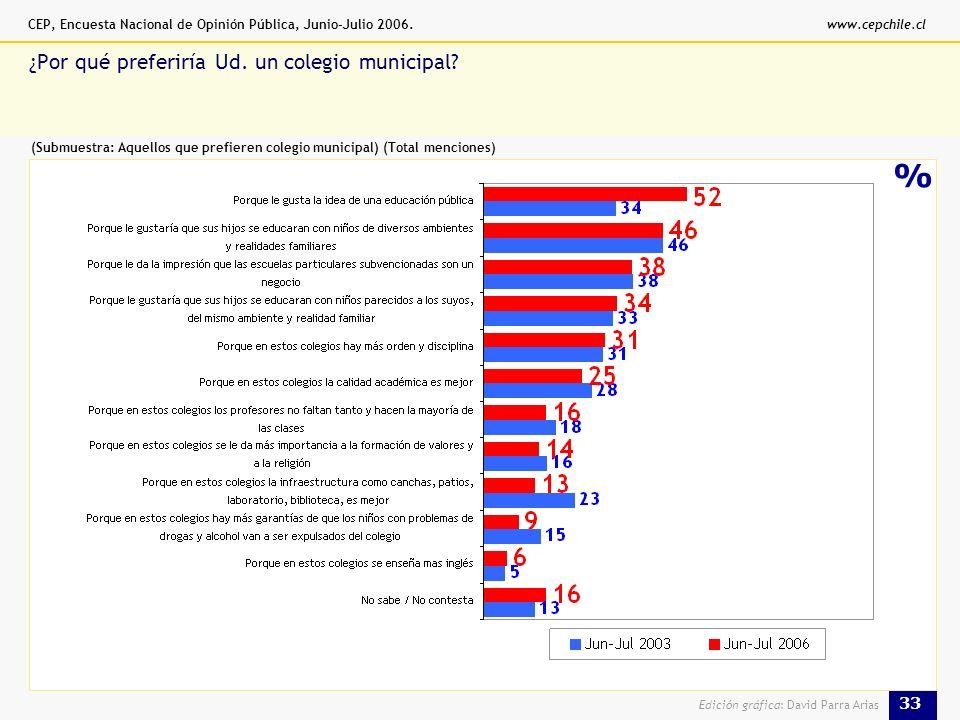 CEP, Encuesta Nacional de Opinión Pública, Junio-Julio 2006.www.cepchile.cl 33 Edición gráfica: David Parra Arias % ¿Por qué preferiría Ud.