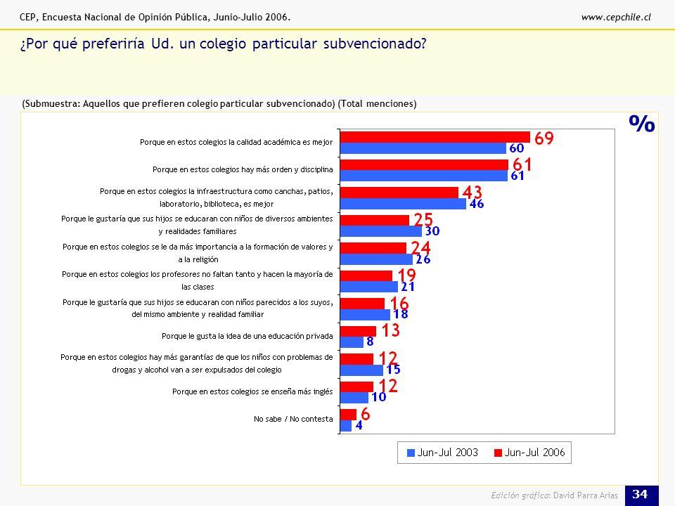 CEP, Encuesta Nacional de Opinión Pública, Junio-Julio 2006.www.cepchile.cl 34 Edición gráfica: David Parra Arias % ¿Por qué preferiría Ud.