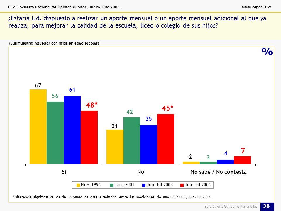 CEP, Encuesta Nacional de Opinión Pública, Junio-Julio 2006.www.cepchile.cl 38 Edición gráfica: David Parra Arias % ¿Estaría Ud.
