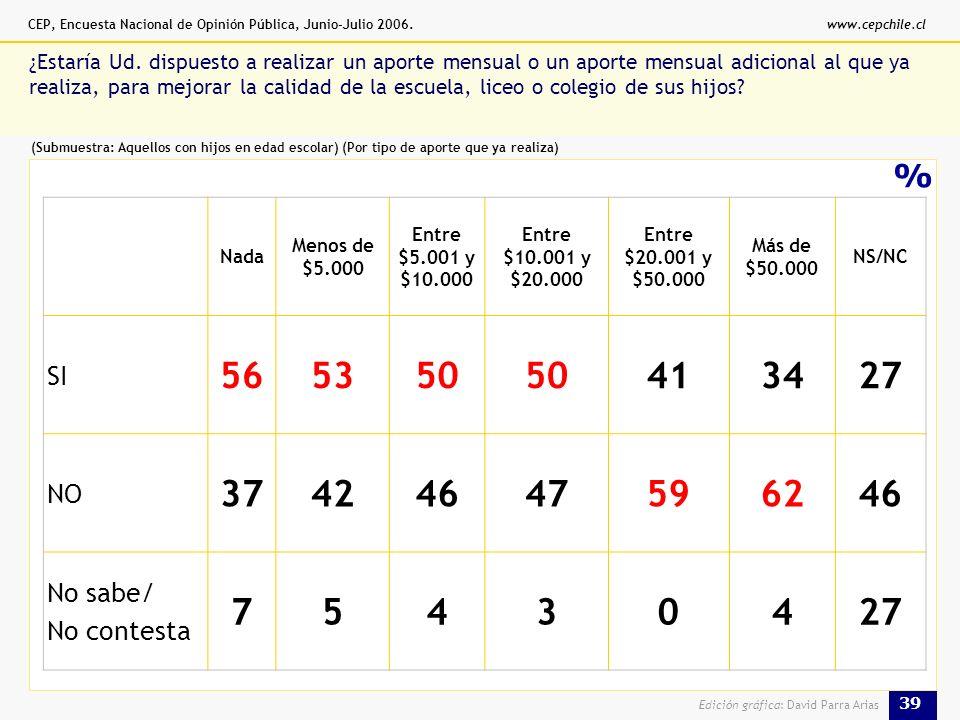 CEP, Encuesta Nacional de Opinión Pública, Junio-Julio 2006.www.cepchile.cl 39 Edición gráfica: David Parra Arias % ¿Estaría Ud.
