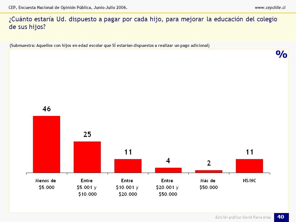 CEP, Encuesta Nacional de Opinión Pública, Junio-Julio 2006.www.cepchile.cl 40 Edición gráfica: David Parra Arias % ¿Cuánto estaría Ud.