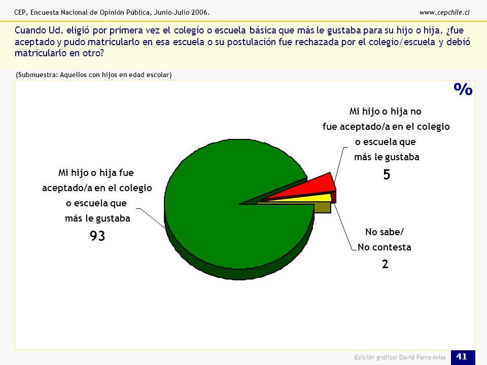 CEP, Encuesta Nacional de Opinión Pública, Junio-Julio 2006.www.cepchile.cl 41 Edición gráfica: David Parra Arias % Cuando Ud.