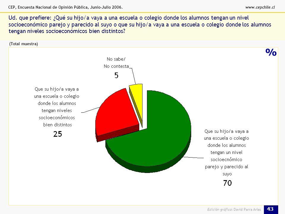CEP, Encuesta Nacional de Opinión Pública, Junio-Julio 2006.www.cepchile.cl 43 Edición gráfica: David Parra Arias % Ud.