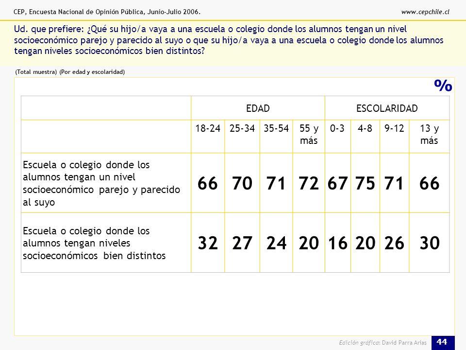 CEP, Encuesta Nacional de Opinión Pública, Junio-Julio 2006.www.cepchile.cl 44 Edición gráfica: David Parra Arias % Ud.