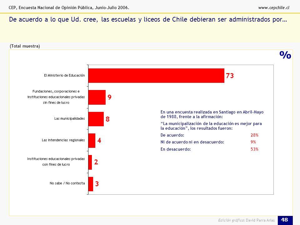 CEP, Encuesta Nacional de Opinión Pública, Junio-Julio 2006.www.cepchile.cl 48 Edición gráfica: David Parra Arias % De acuerdo a lo que Ud.