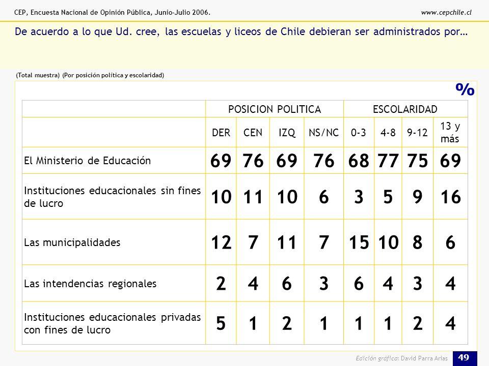 CEP, Encuesta Nacional de Opinión Pública, Junio-Julio 2006.www.cepchile.cl 49 Edición gráfica: David Parra Arias % De acuerdo a lo que Ud.