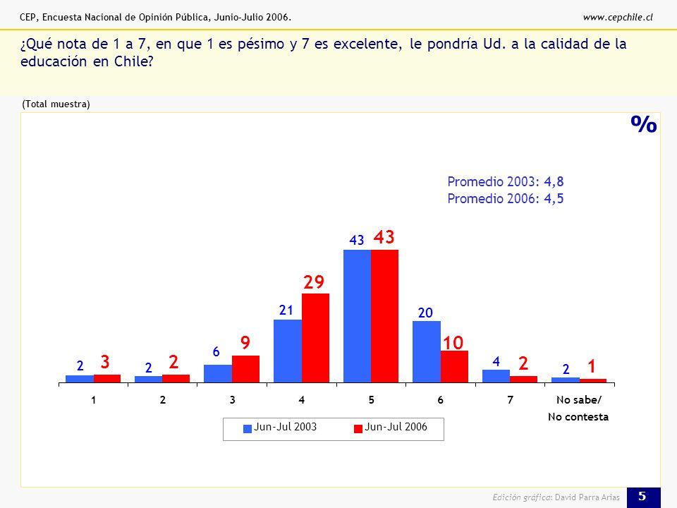 CEP, Encuesta Nacional de Opinión Pública, Junio-Julio 2006.www.cepchile.cl 5 Edición gráfica: David Parra Arias % ¿Qué nota de 1 a 7, en que 1 es pésimo y 7 es excelente, le pondría Ud.
