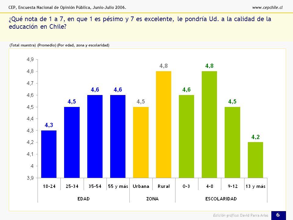 CEP, Encuesta Nacional de Opinión Pública, Junio-Julio 2006.www.cepchile.cl 6 Edición gráfica: David Parra Arias % ¿Qué nota de 1 a 7, en que 1 es pésimo y 7 es excelente, le pondría Ud.