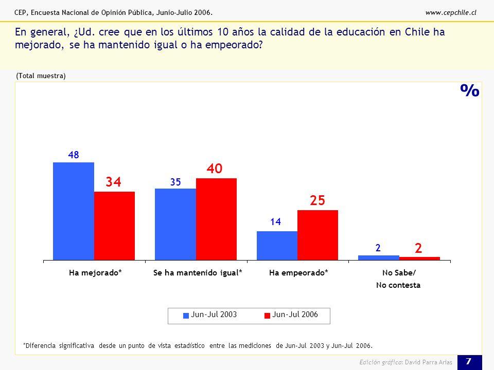CEP, Encuesta Nacional de Opinión Pública, Junio-Julio 2006.www.cepchile.cl 7 Edición gráfica: David Parra Arias % En general, ¿Ud.