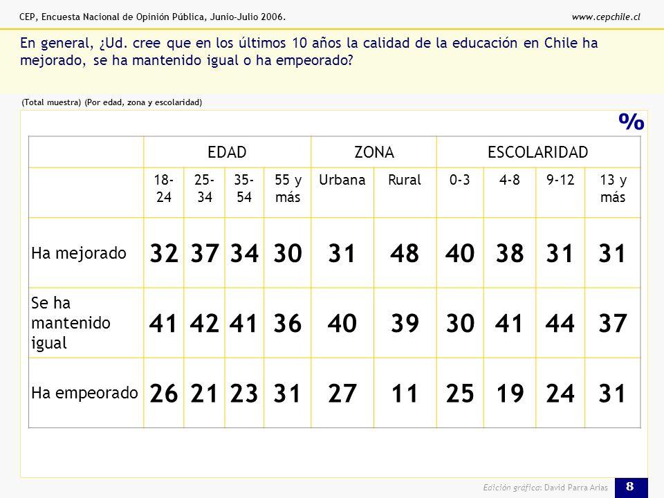 CEP, Encuesta Nacional de Opinión Pública, Junio-Julio 2006.www.cepchile.cl 8 Edición gráfica: David Parra Arias % En general, ¿Ud.