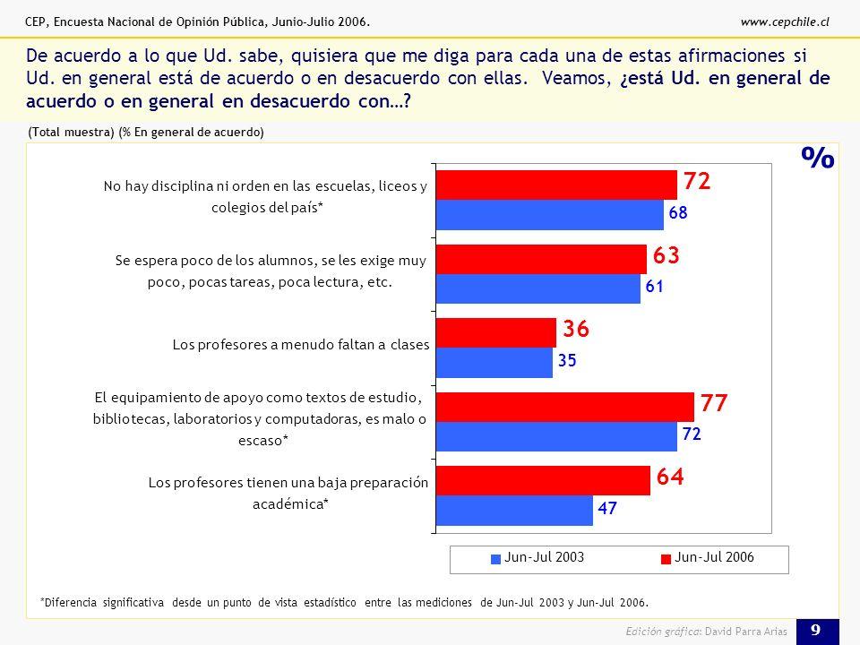 CEP, Encuesta Nacional de Opinión Pública, Junio-Julio 2006.www.cepchile.cl 9 Edición gráfica: David Parra Arias % De acuerdo a lo que Ud.
