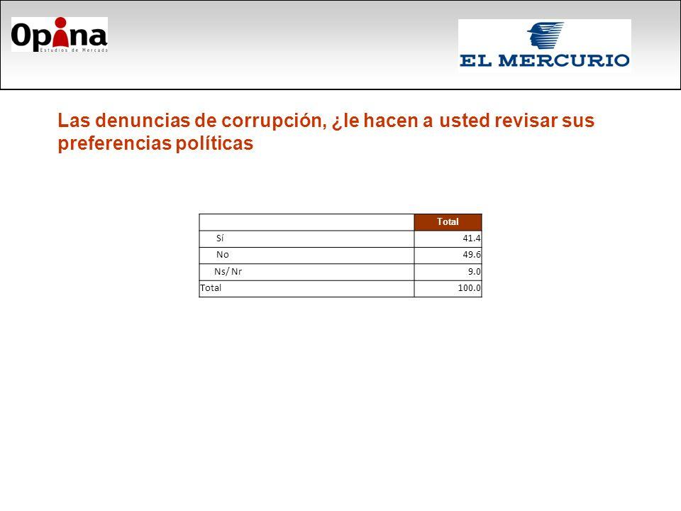 Las denuncias de corrupción, ¿le hacen a usted revisar sus preferencias políticas Total Sí41.4 No49.6 Ns/ Nr9.0 Total100.0