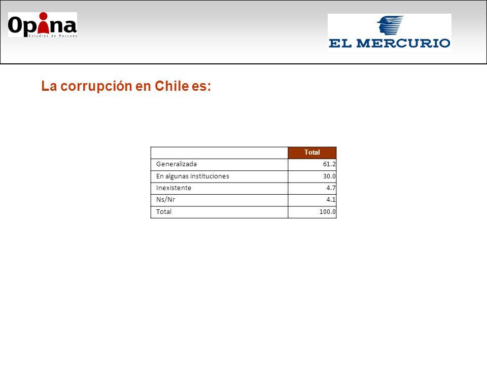 La corrupción en Chile es: Total Generalizada61.2 En algunas instituciones30.0 Inexistente4.7 Ns/Nr4.1 Total100.0