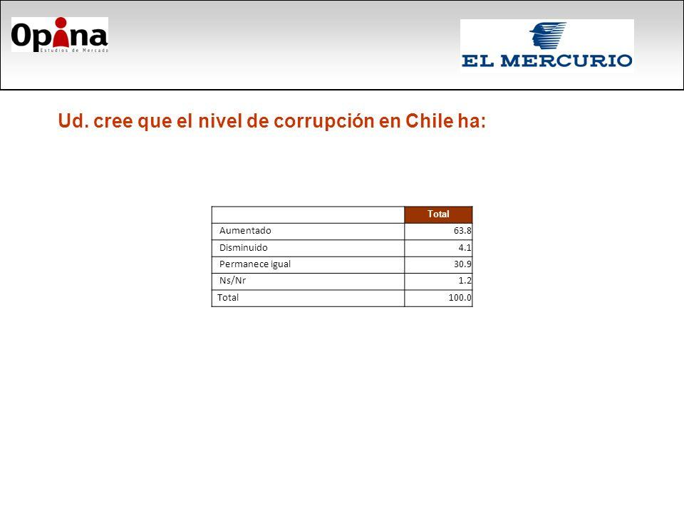 Ud. cree que el nivel de corrupción en Chile ha: Total Aumentado63.8 Disminuido4.1 Permanece igual30.9 Ns/Nr1.2 Total100.0