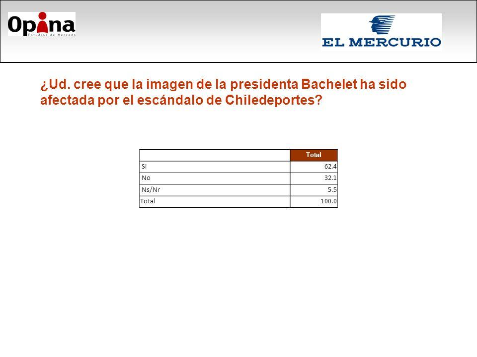 ¿Ud. cree que la imagen de la presidenta Bachelet ha sido afectada por el escándalo de Chiledeportes? Total Si62.4 No32.1 Ns/Nr5.5 Total100.0