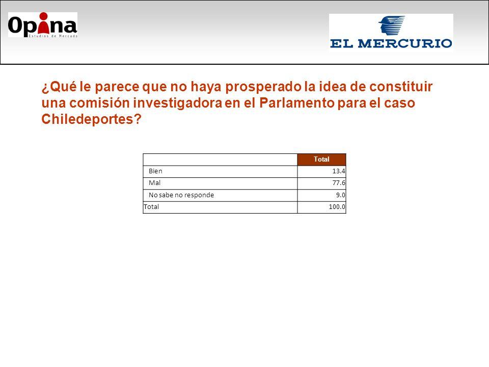 ¿Qué le parece que no haya prosperado la idea de constituir una comisión investigadora en el Parlamento para el caso Chiledeportes.