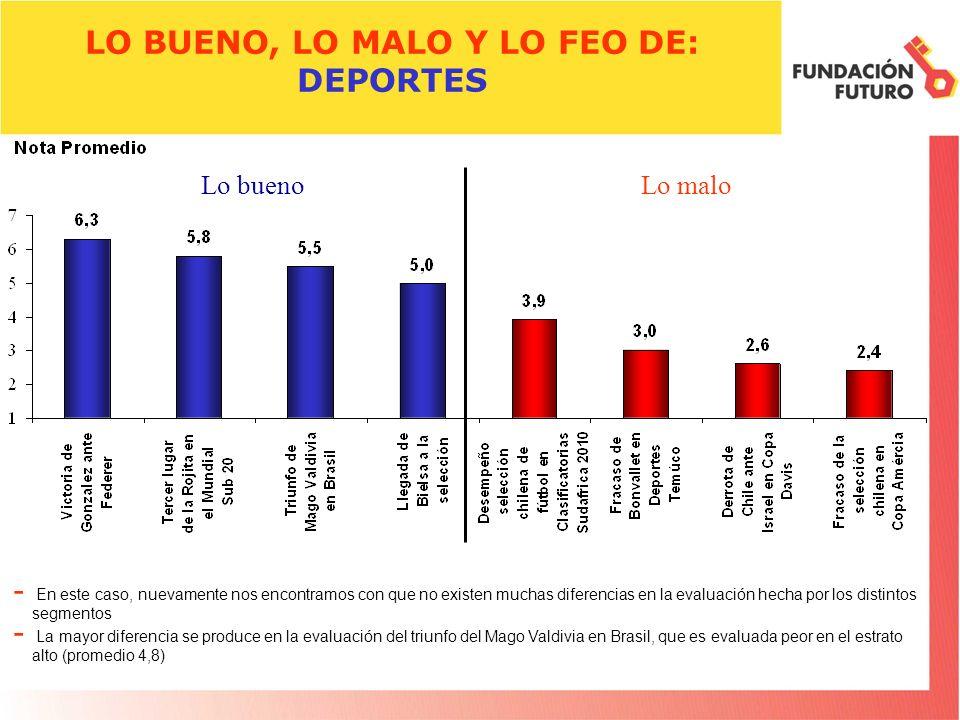 LO BUENO, LO MALO Y LO FEO DE: DEPORTES - En este caso, nuevamente nos encontramos con que no existen muchas diferencias en la evaluación hecha por lo