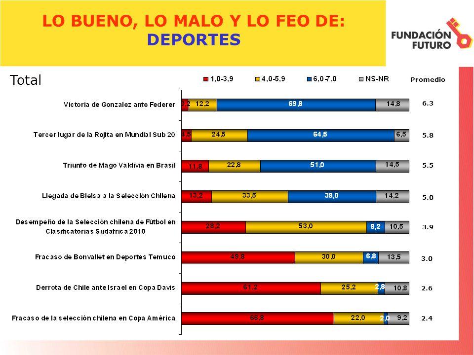 LO BUENO, LO MALO Y LO FEO DE: DEPORTES Promedio 6.3 Total 5.8 5.5 3.9 5.0 3.0 2.6 2.4