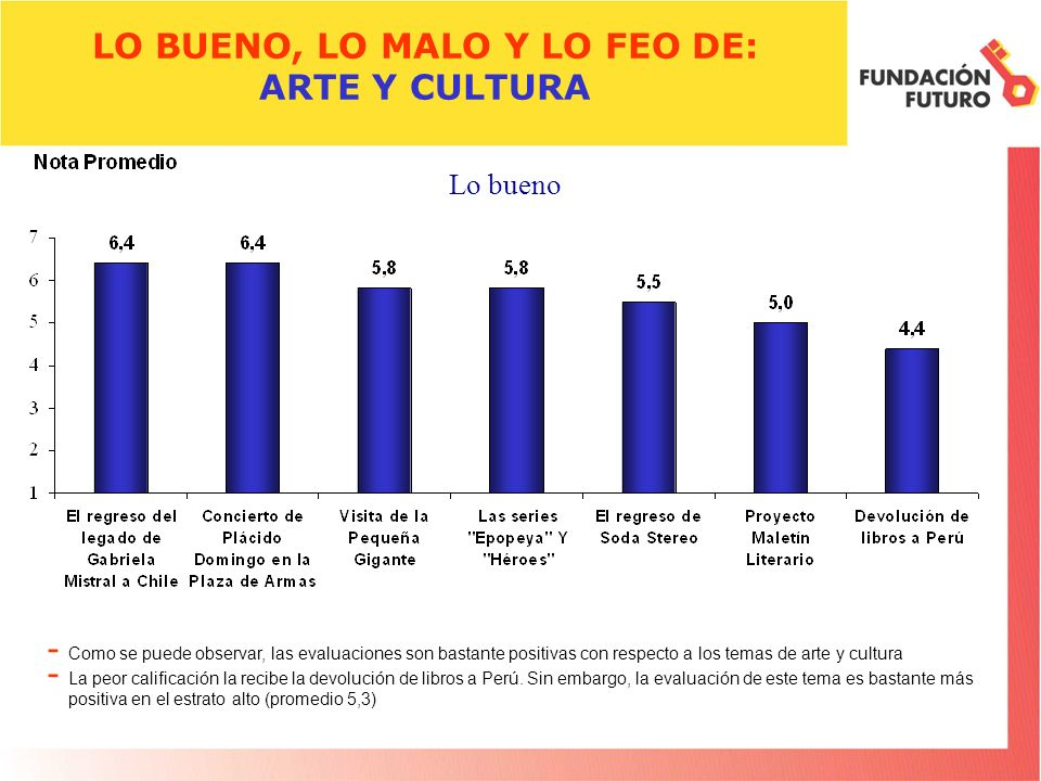 LO BUENO, LO MALO Y LO FEO DE: ARTE Y CULTURA - Como se puede observar, las evaluaciones son bastante positivas con respecto a los temas de arte y cul