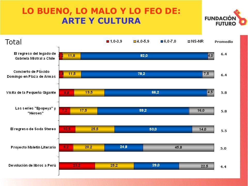 LO BUENO, LO MALO Y LO FEO DE: ARTE Y CULTURA Promedio 6.4 Total 6.4 5.8 5.5 5.8 5.0 4.4