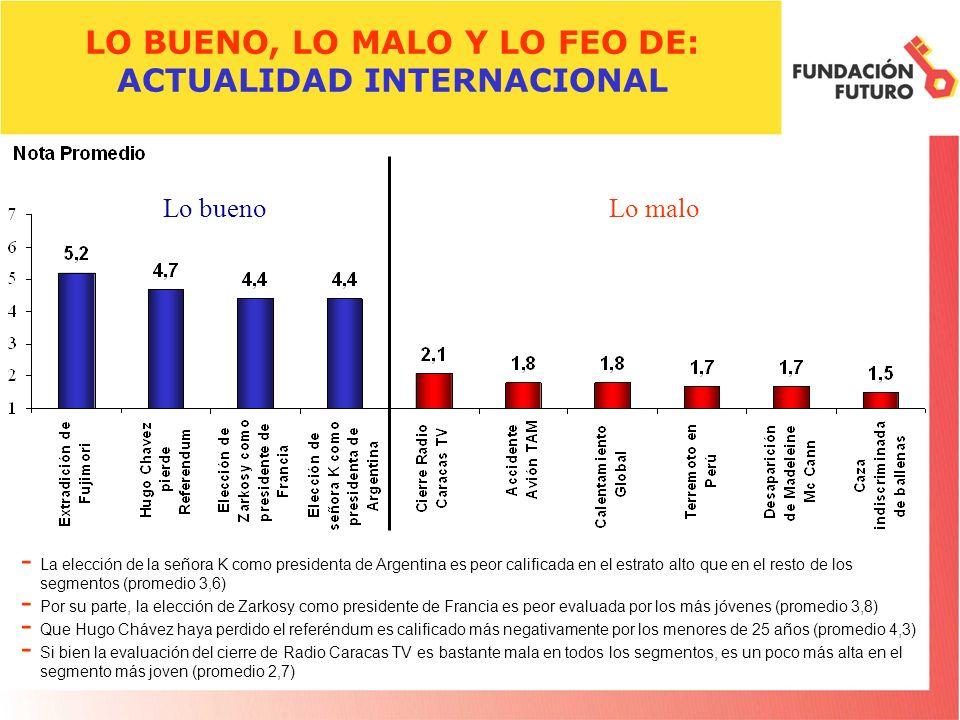 LO BUENO, LO MALO Y LO FEO DE: ACTUALIDAD INTERNACIONAL - La elección de la señora K como presidenta de Argentina es peor calificada en el estrato alt