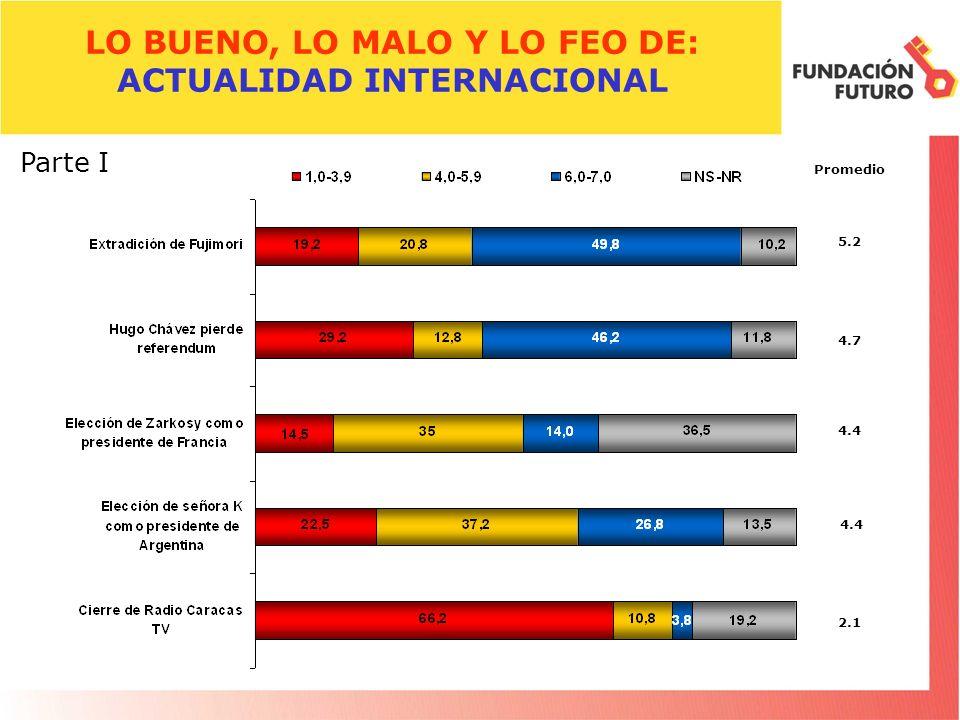 LO BUENO, LO MALO Y LO FEO DE: ACTUALIDAD INTERNACIONAL Promedio 5.2 Parte I 4.7 4.4 2.1