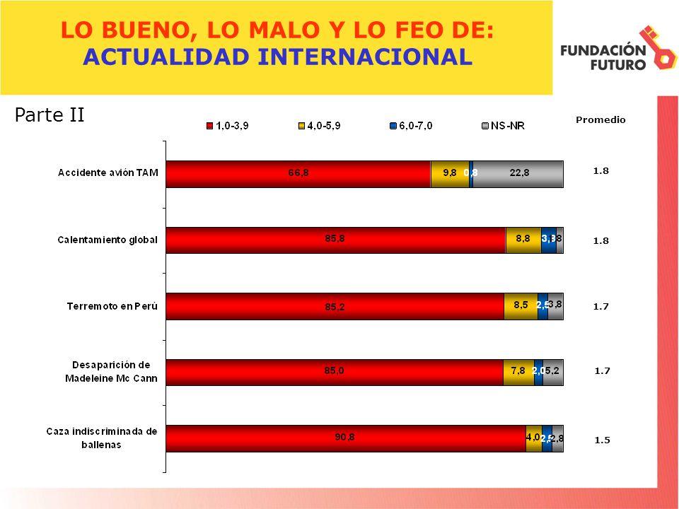 LO BUENO, LO MALO Y LO FEO DE: ACTUALIDAD INTERNACIONAL Promedio 1.8 Parte II 1.8 1.7 1.5