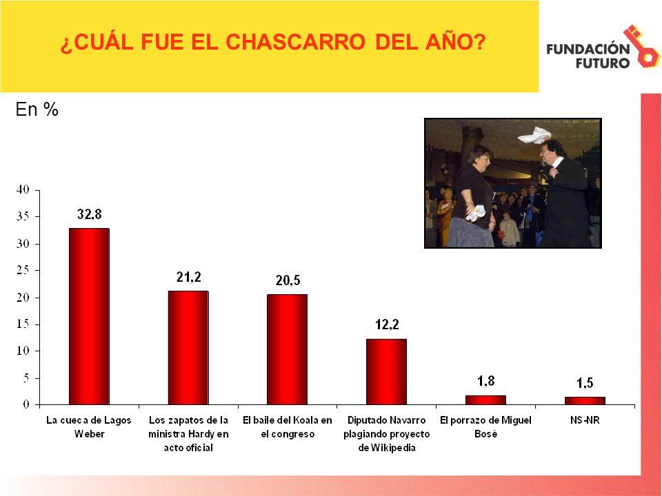 ¿CUÁL FUE EL CHASCARRO DEL AÑO? En %